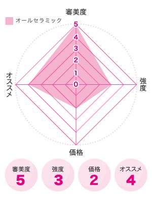 オールセラミック図