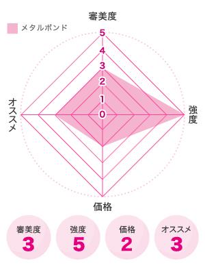 メタルボンド図