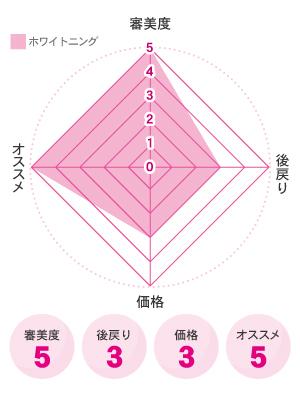 ホワイトニング図
