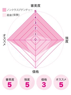 ノンクラスプデンチャー図